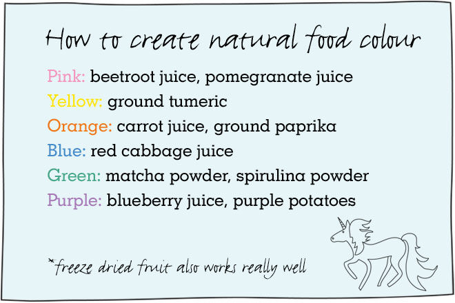 How to make your own natural food die