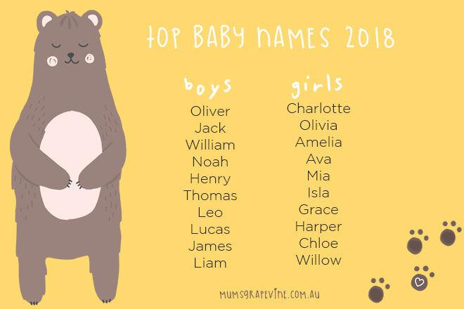 Australia's top baby names 2018