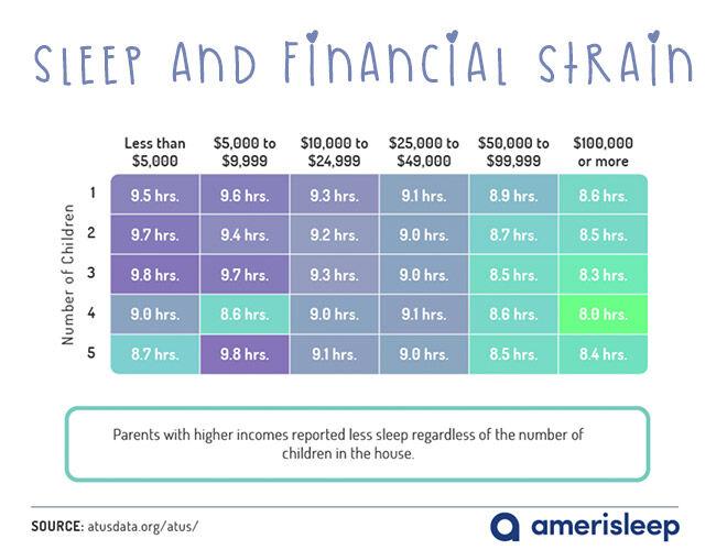 Sleep and financial strain