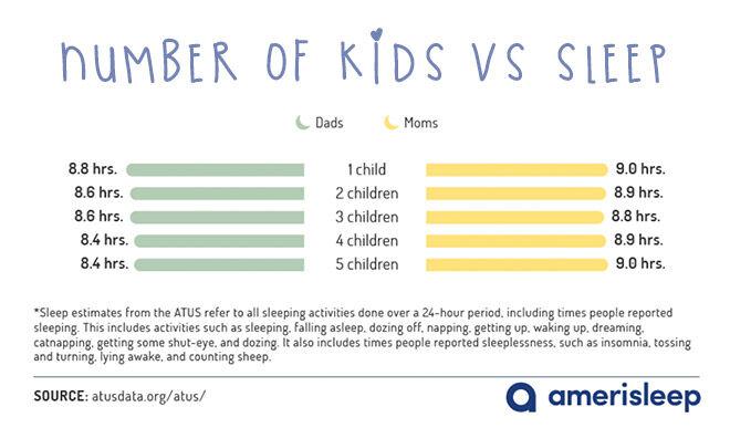 How much sleep do parents get