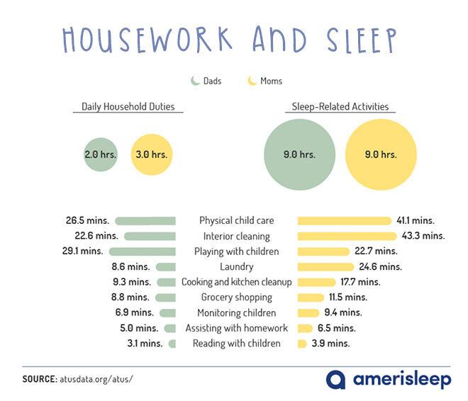 Housework and sleep